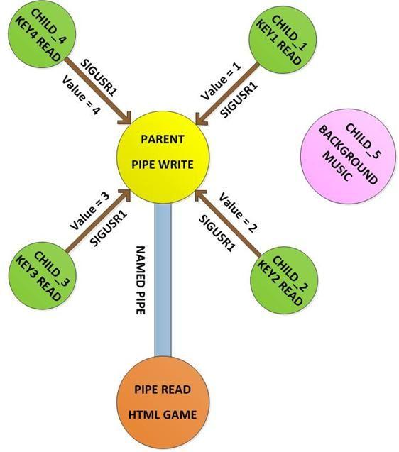 Block diagram of raspberry pi gamepad raspberry pi projects block diagram of raspberry pi gamepad ccuart Gallery