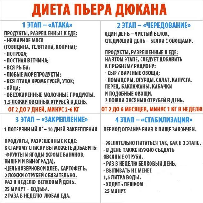Диета Дюкана На 14. Диета Дюкана: меню на каждый день при «атаке» (таблица)