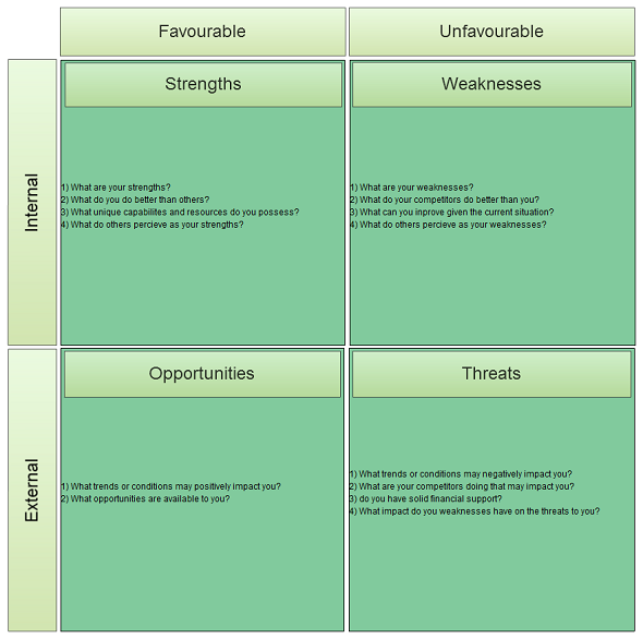 SWOT Analysis Templates to Download, Print or Editable Online | Swot ...