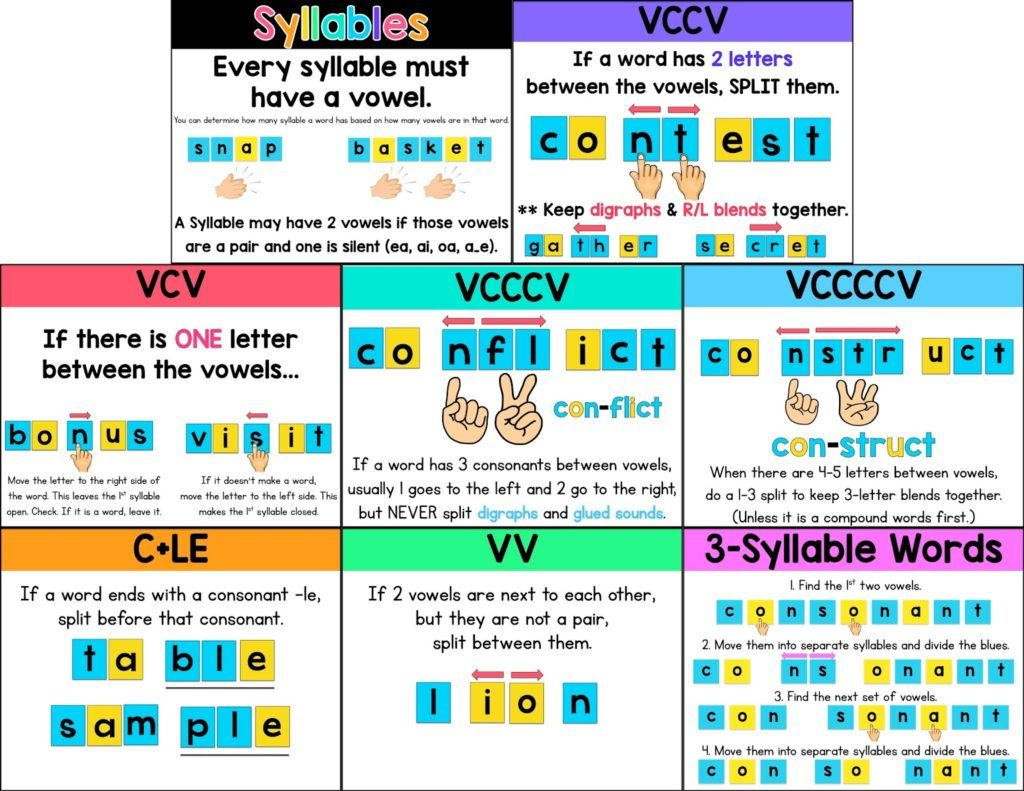 Syllable Division Rules