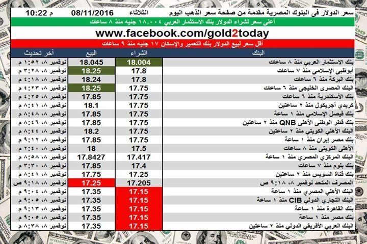 سعر الدولار اليوم فى البنوك المصرية اليوم الثلاثاء 8 11 2016 الساعة 10 مساء الدولار الجنية الذهب Periodic Table Gold