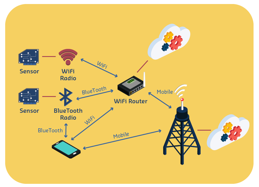 The Diagram Below Illustrates The Different Types Of Wireless Communications Used By Mobile Technology And How The Co Wifi Router Technology Mobile Technology