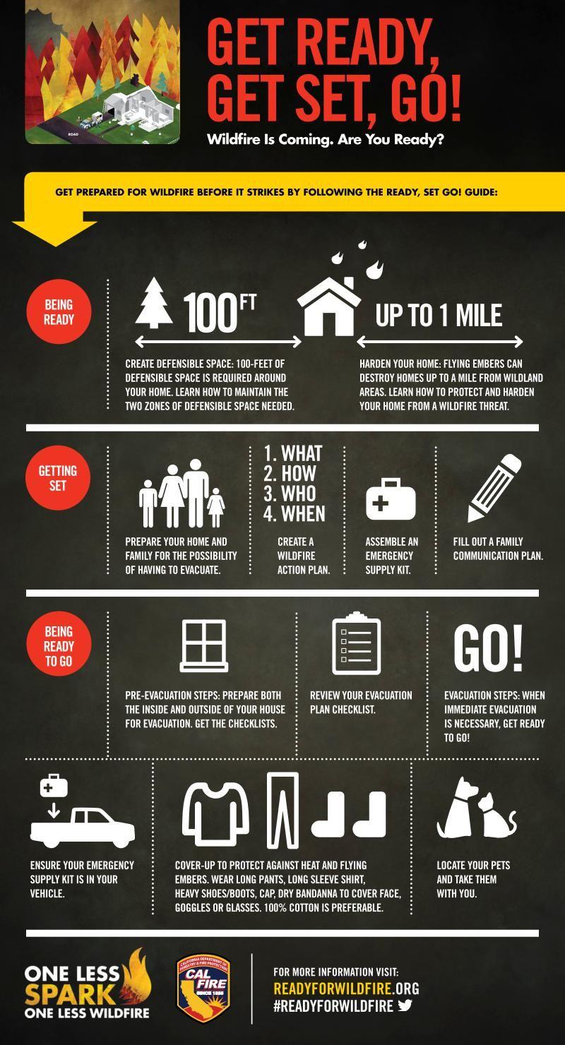Infographic ready set go wildfire preparedness steps