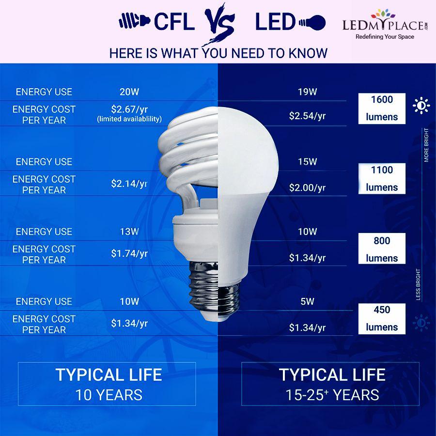 Advantages Of Led Lights Led Lights Led Light Design Energy Efficient Lighting