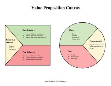 Compare Product Benefits To Customer Pains And Needs With This Colorful Value Proposition Canv Value Proposition Canvas Value Proposition Business Model Canvas
