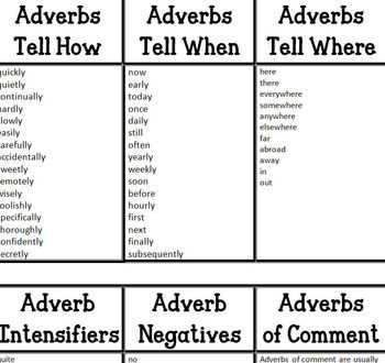Types of Adverbs | Projects to Try | Adverbs, List of adverbs