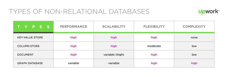 Types Of Non Relational Databases Common Types Of Nosql