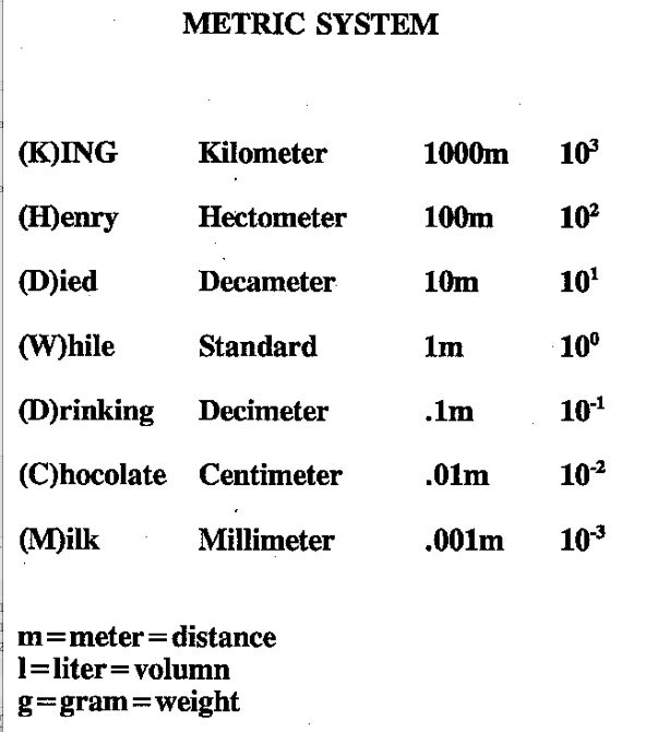 Helpful Metric System Chart. | Math | Pinterest | Metric System