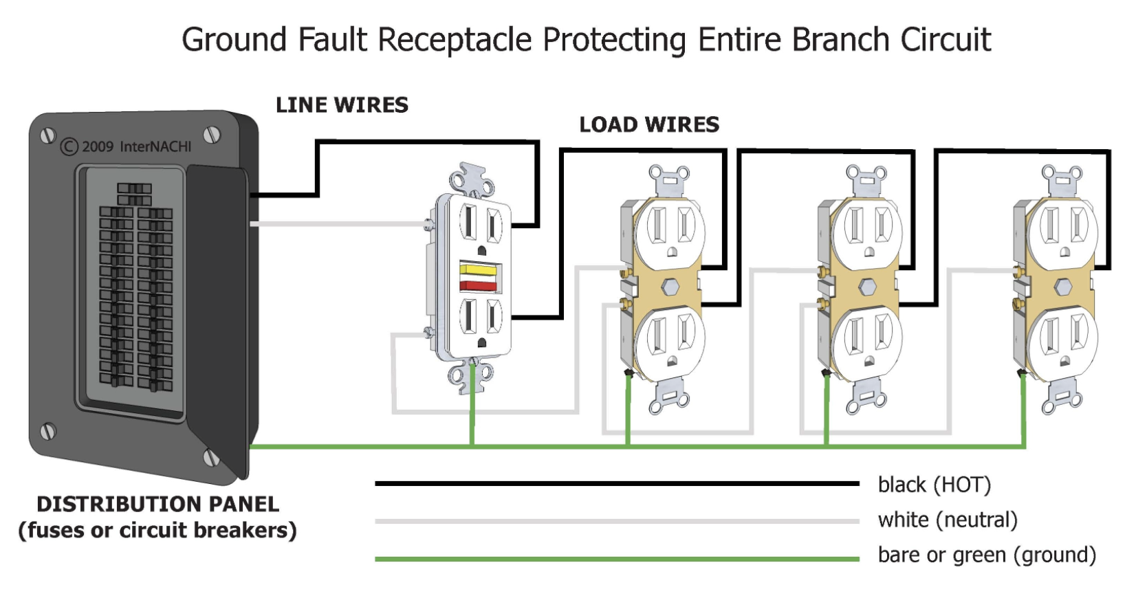 Inspecting Gfci And Afci Protection Internachi Electrical Circuit Diagram Outlet Wiring Circuit Breaker Panel