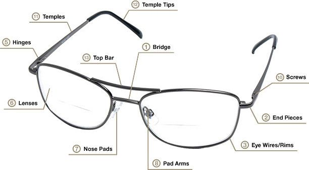 If You Ve Ever Had Questions About Different Parts Of Your Reading Glasses Our Reading Glasses Diagram Is Just Types Of Glasses Frames Glasses Eyeglasses Sale