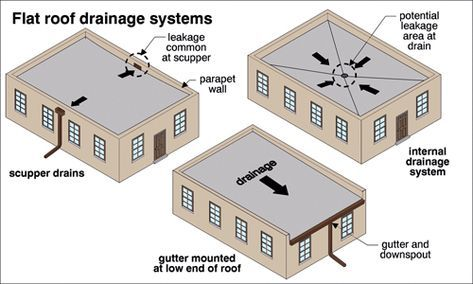 Flat Roof Drainage Systems Flat Roof Roof Drain Flat Roof Construction