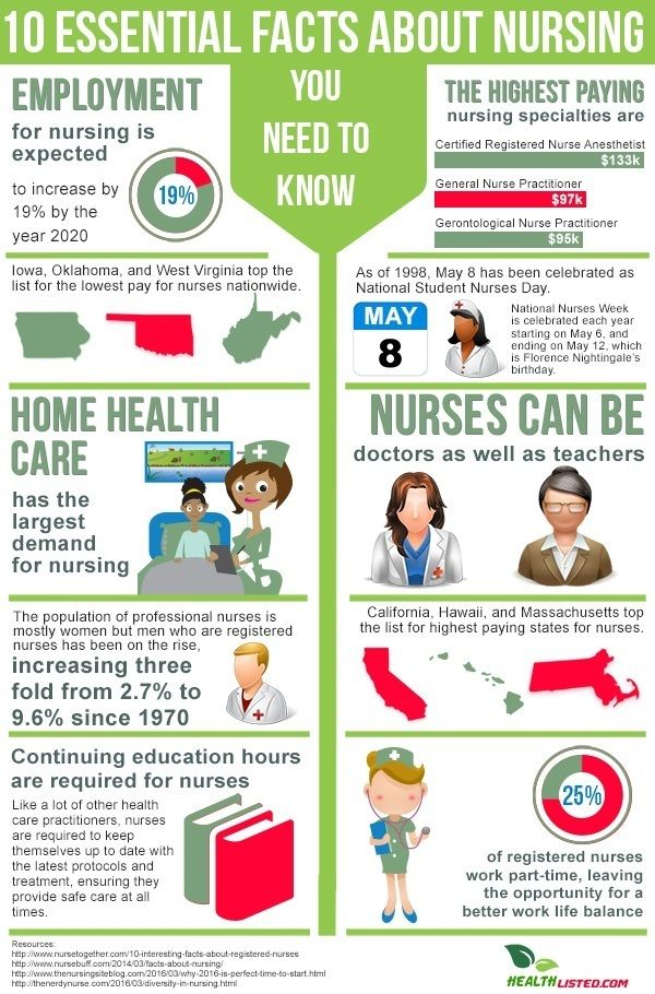 10 Essential Facts About Nursing You Need To Know Nurse