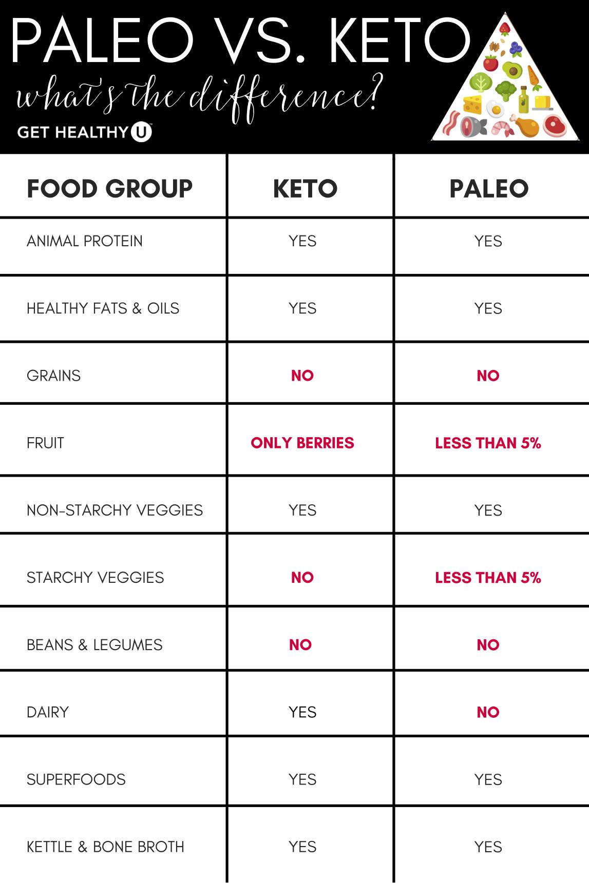 Keto vs. Paleo: Which Diet Is Better? | Emdomorph | Paleo vs keto, Keto, Paleo vegan diet