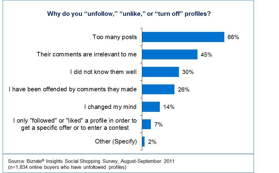 Facebook Etiquette Why Do You Unfollow Unlike Or Turn Off Profiles Display Ads Turn Off Turn Ons