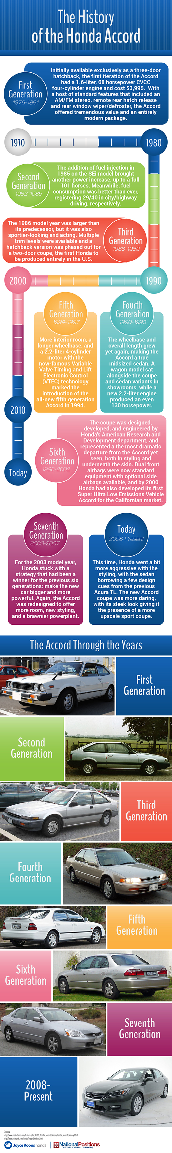 The history of honda accord vehicle infographics honda accord the history of honda accord vehicle infographics honda accord travel infographics fandeluxe Images