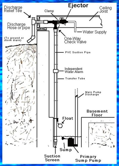 pin by basementsaver pumps on wp1 900gph water powered backup sump  basementsaver wp and hp water powered backup sump pumps installation diagram the ultra reliable
