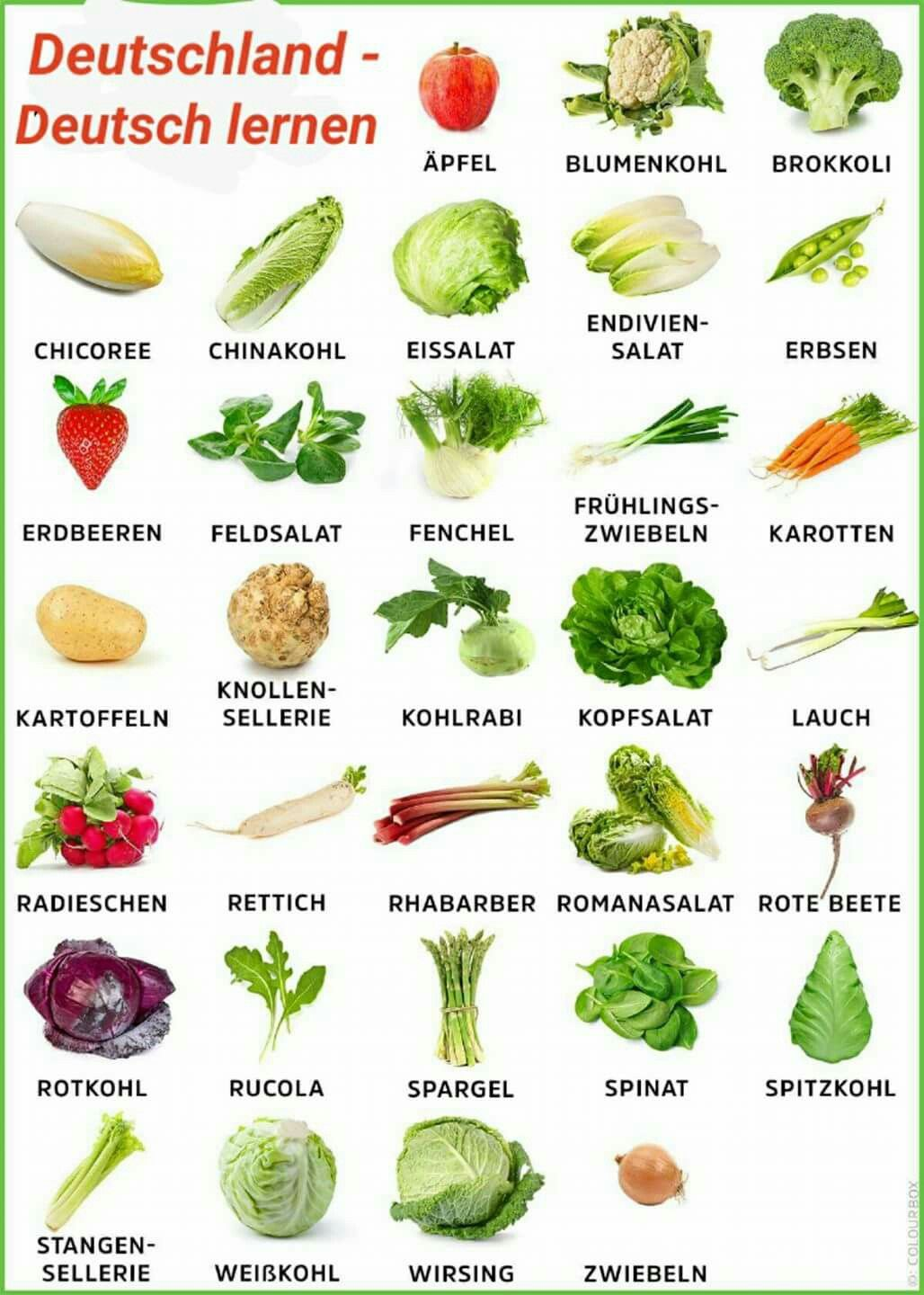 7 ways to a german language er diagram for chat application vocabulary fruit and vegetables deutsch 2