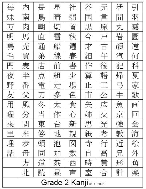 Hiragana Alphabet Chart Japanese Kana Wikipedia English And