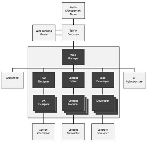 Digital Marketing Team Organization Video Game Design Design Jobs Web Design