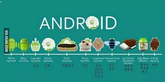 AndroidStory 1.0 Astro (Alpha) 1.1 Petit Four (Beta