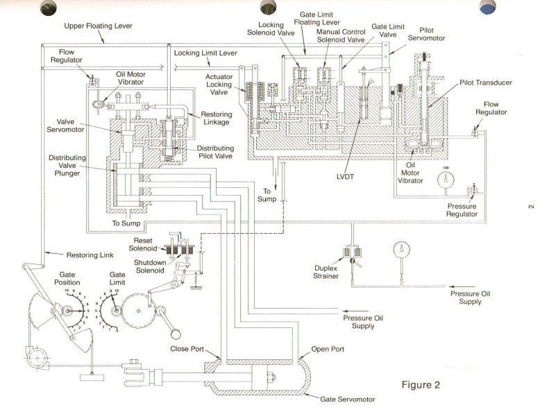 woodward governor company u0026 39 s digital hydro