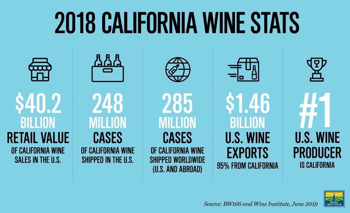 Wine industry stats in 2020 California wine, Big