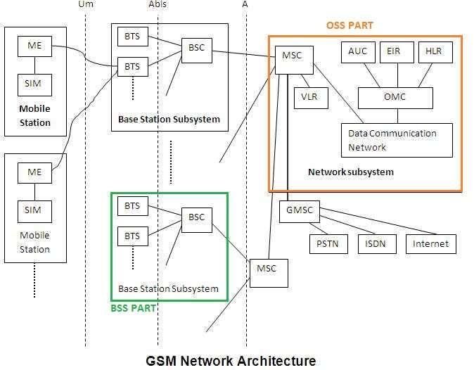 Gsm Network Architecture Network Architecture Architecture