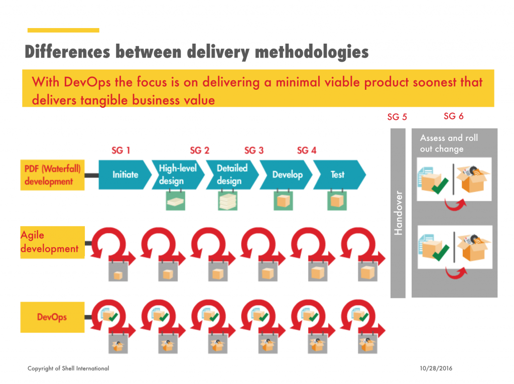 Differences between delivery methodologies waterfall for Waterfall delivery