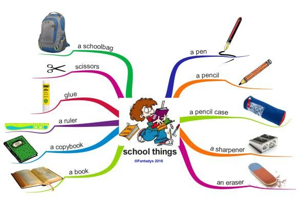 School Things F Mindmap Anglais Carte Mentale Et Les