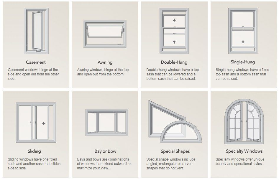 Standard Window Plus Top Hinge Awning Window Google Search Window Types Casement Windows Windows