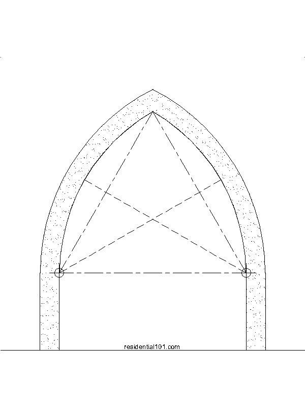 Equilateral Arch | Random things I found interesting | Arch