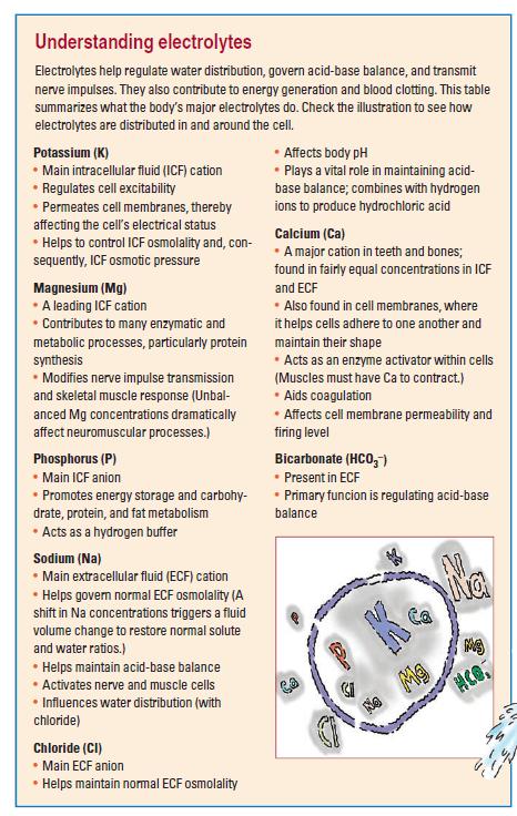 NCLEX: Fluids and electrolytes - Brilliant Nurse®