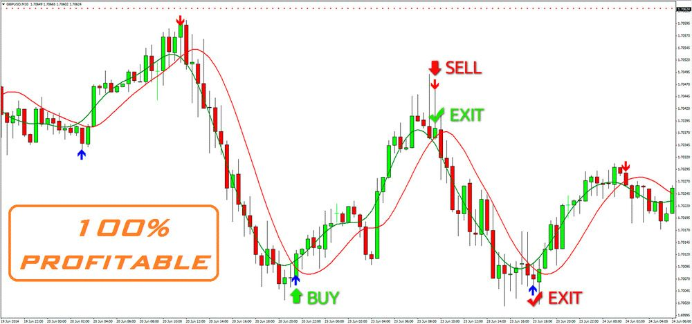 Hurst Cycle Indicator Mt4 Download