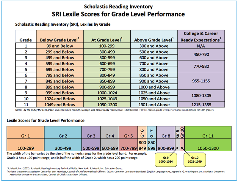 Lexile Score To Guided Reading Level Manual Guide Example 2018