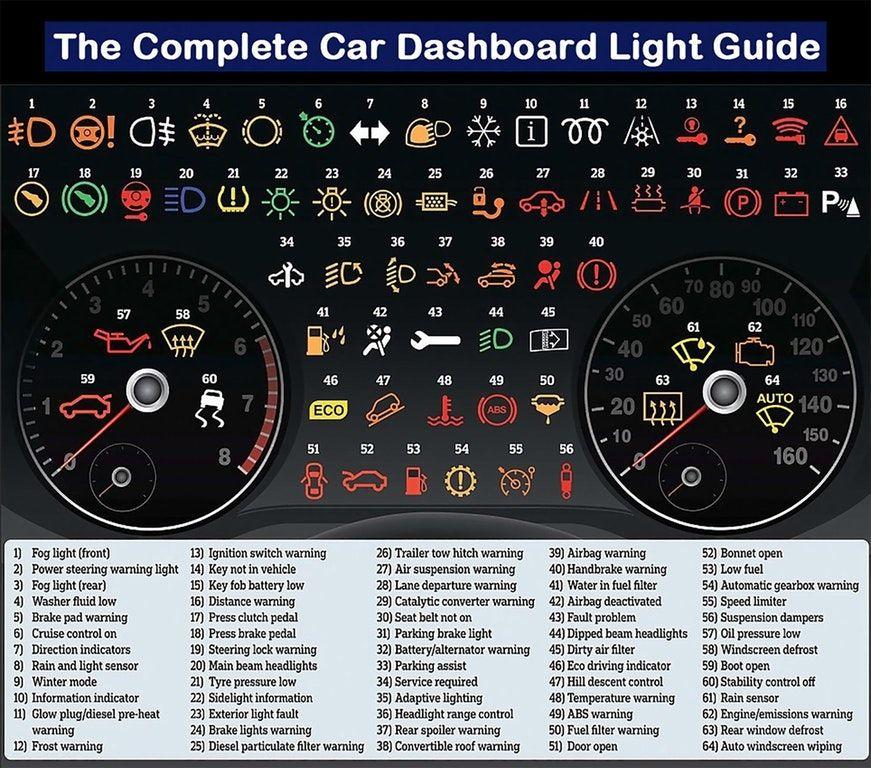 The Complete Car Dashboard Light Guide Coolguides Car Hacks Dash Lights 1000 Life Hacks