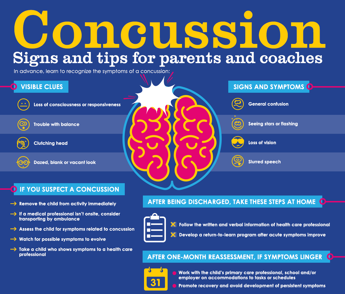 Concussion Facts When a concussion occurs or suspected