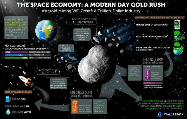 Asteroid mining Science Asteroid mining Space Outer