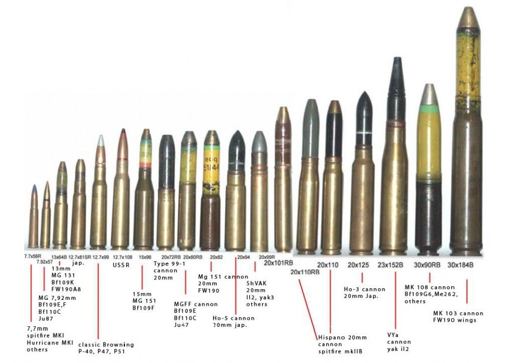 Army And Military Ammo Comparison Chart