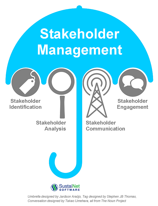"""it stakeholder engagement Today, the term """"stakeholder engagement"""" is emerging as a means of describing a broader, more inclusive public participation process when executed effectively, stakeholder."""
