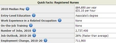 Nurse Practitioner BLS Salary Wages NP Pinterest – Job Outlook for Nurse Practitioners