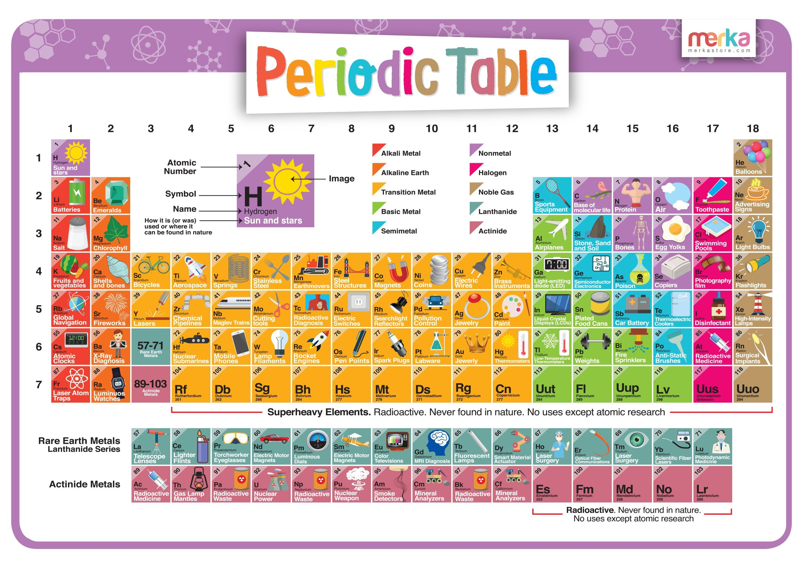Kids Periodic Table Of Elements Placemat
