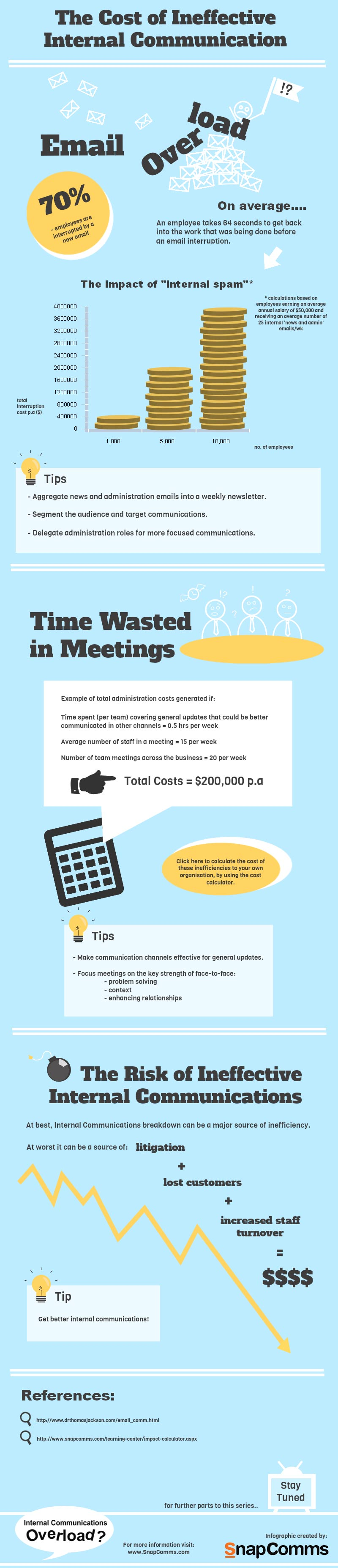Infographics In Effective Internal Communication Costs Work