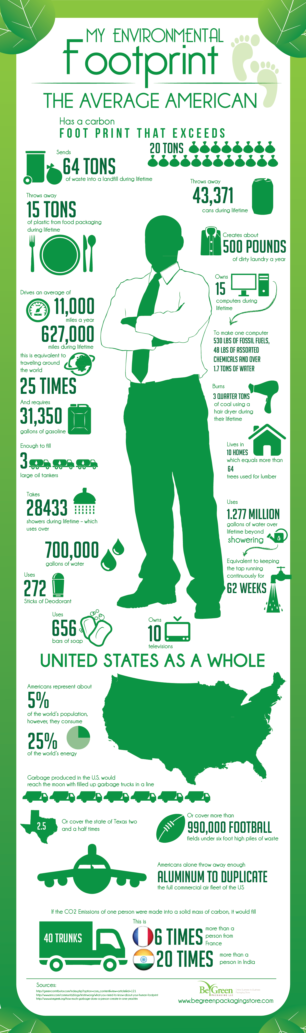 My Environmental Footprint. Did you know that the average American ...