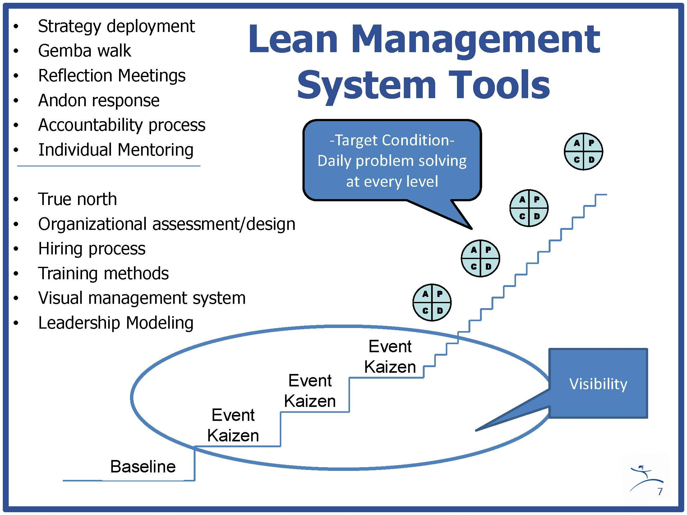 Lean Management System Tools
