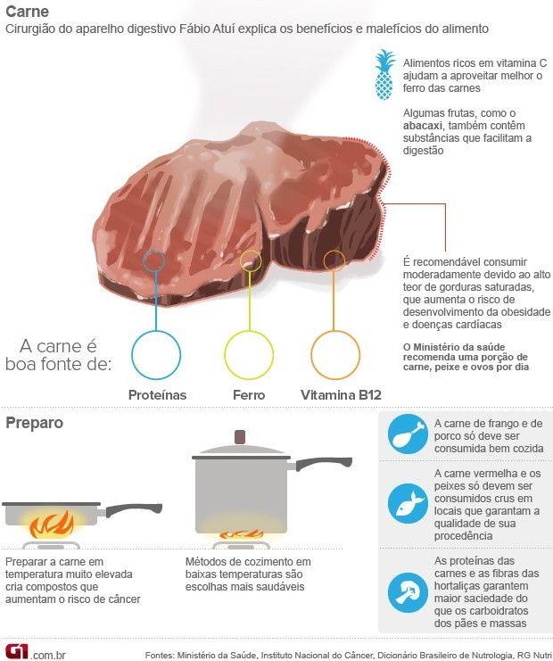 Carne: benefícios e malefícios do alimento.