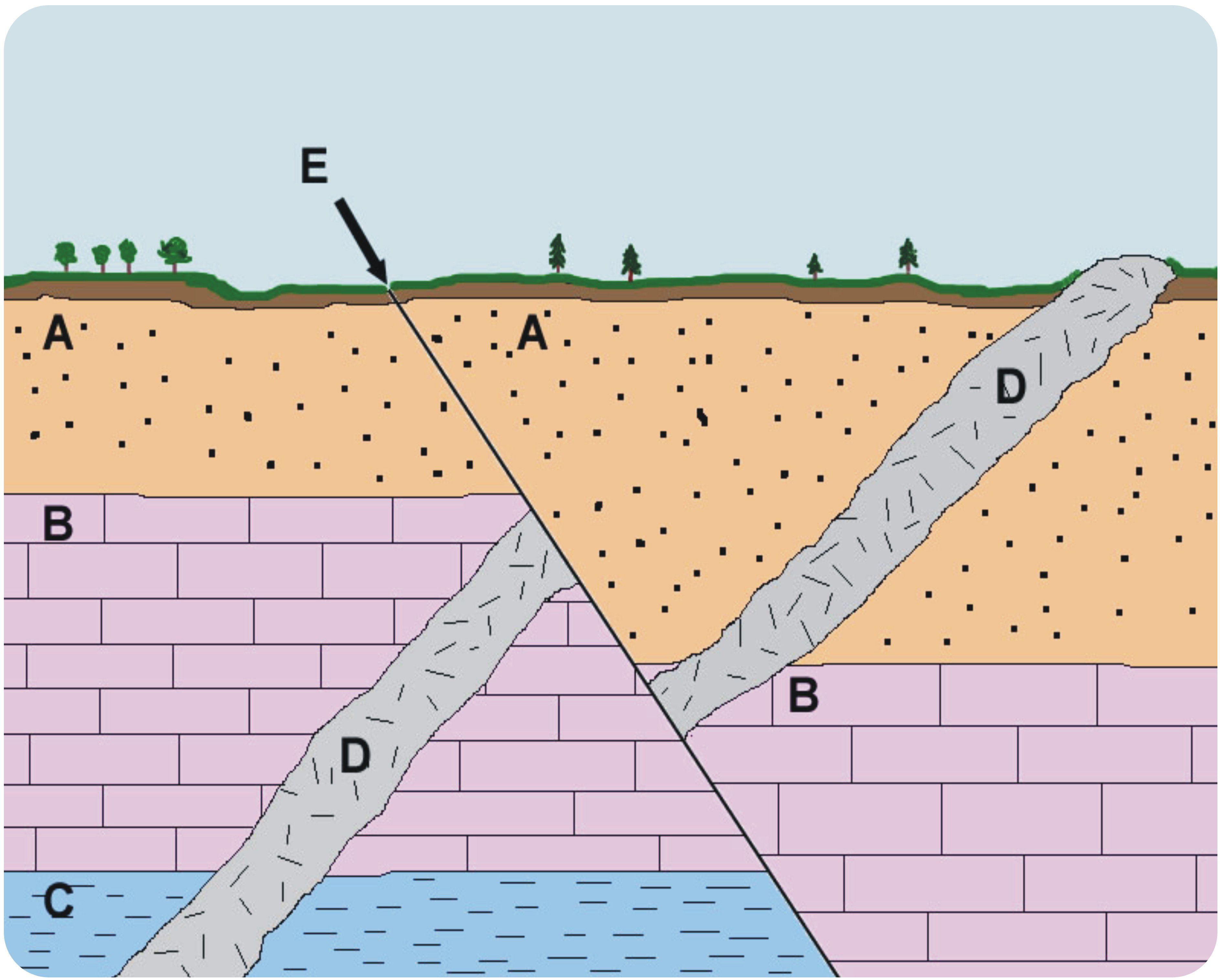 Stratigraphy for relative dating