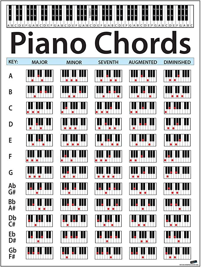 Amazon Com  Piano Chord Chart Poster  Perfect For Students