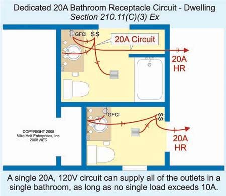 in any continuous length of wall, receptacles can not be further ...