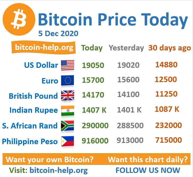 prezzo bitcoin rand)