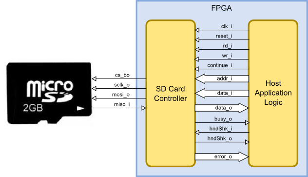 fpga based sd card controller block diagram fpga. Black Bedroom Furniture Sets. Home Design Ideas